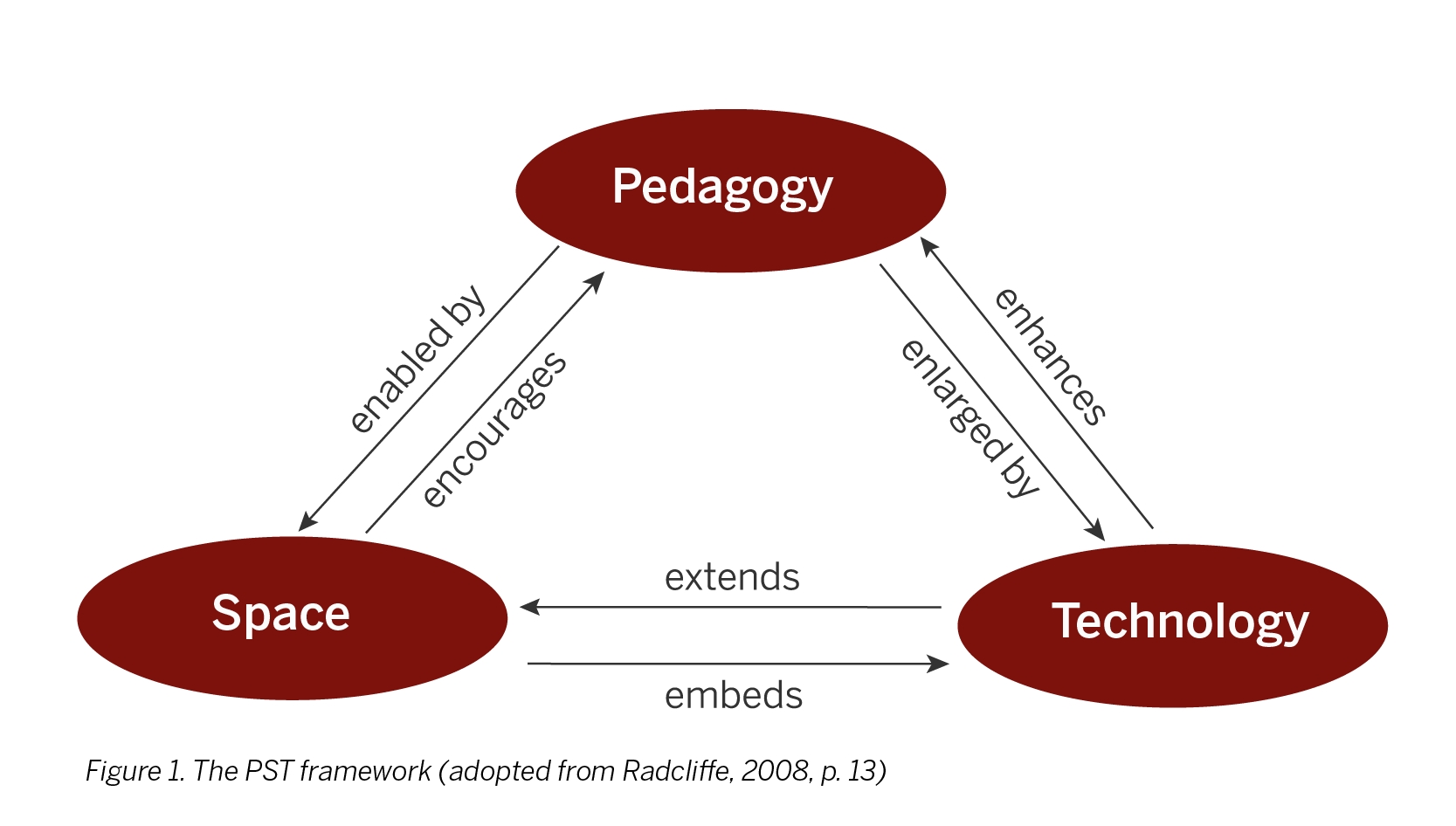 The PST framework (adopted from Radcliffe, 2008, p. 13)